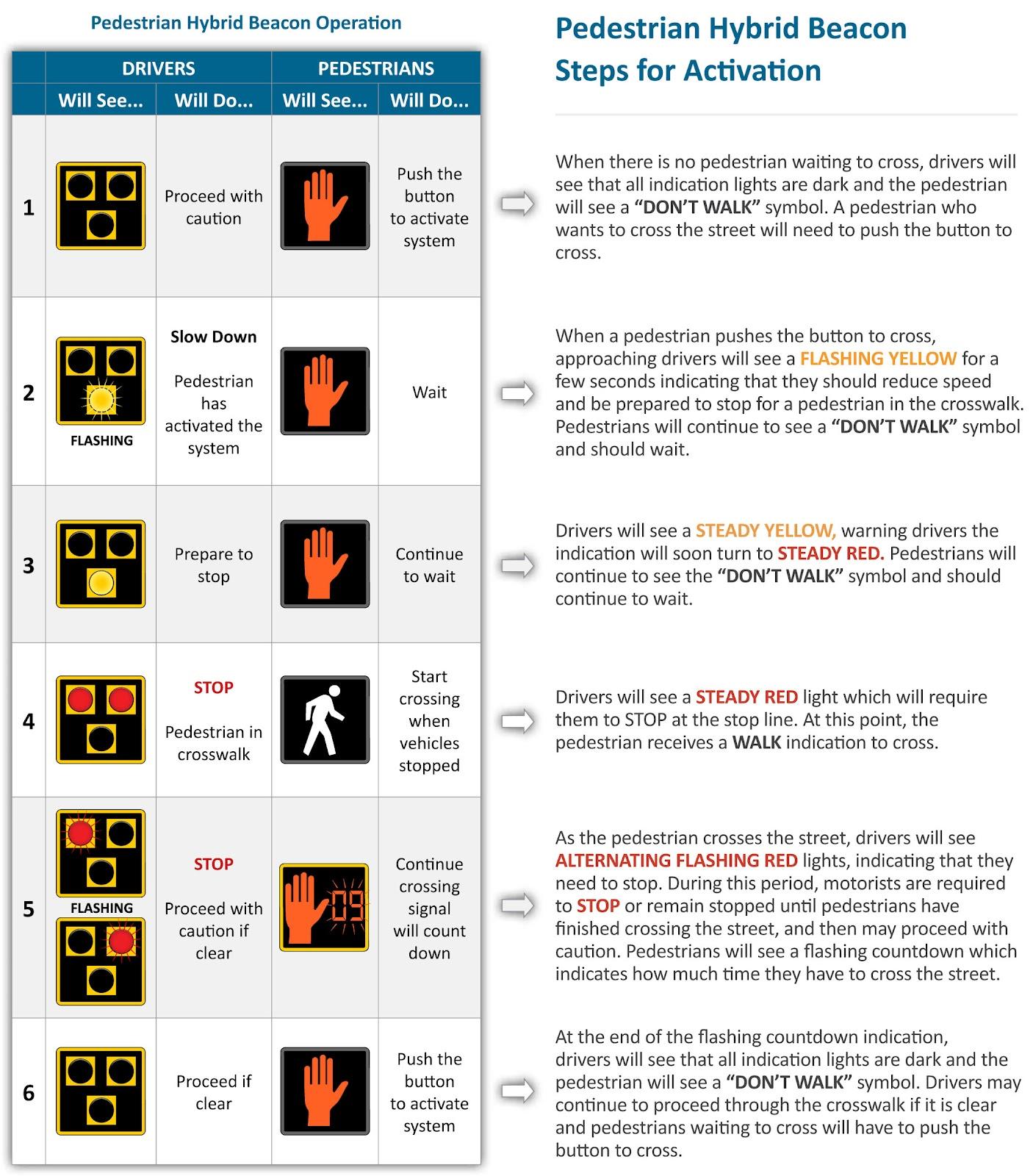 Pedestrian Hybrid Beacon Instructions