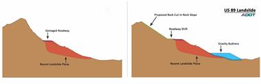 Side by side of the US 89 landslide issue and the proposed fix.
