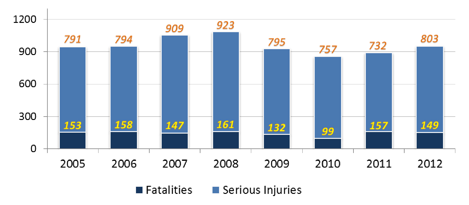 Graph of motorcycle crash injuries over the years