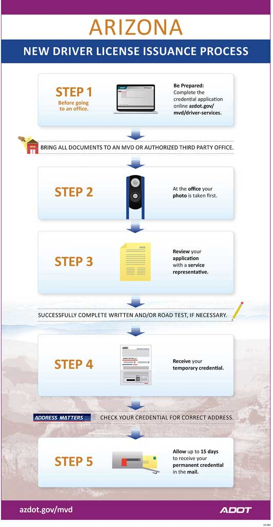 Infographic: New Driver License Issuance Process