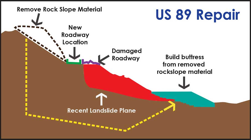 US 89 repair diagram