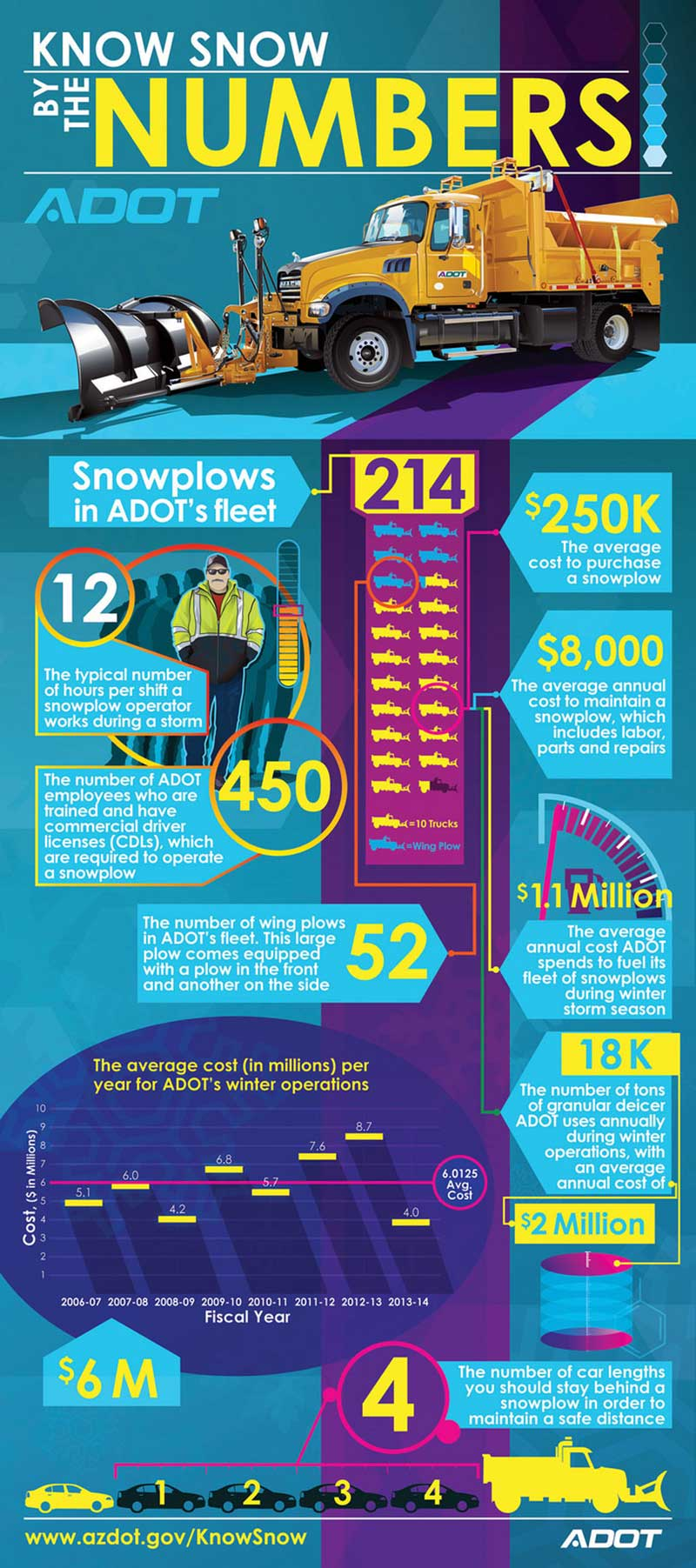 Know snow by the numbers Infographic