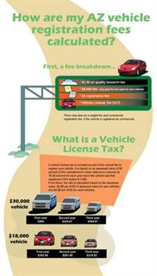 How are my AZ vehicle registration fees calculated? Infographic