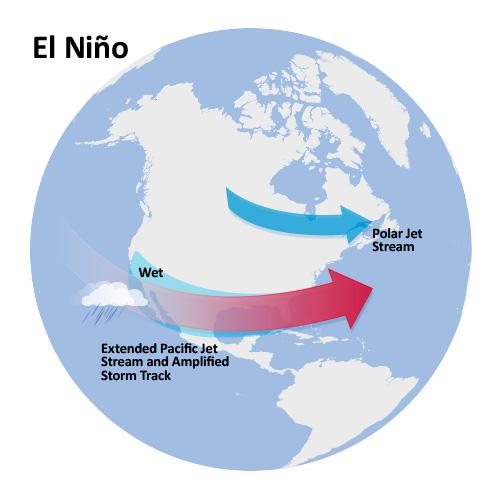 El Niño movement diagram