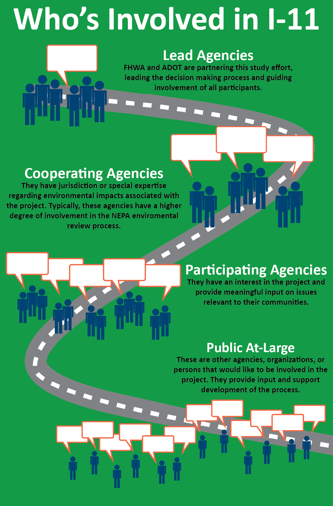 """""""Who's Involved in I-11"""" Infographic"""
