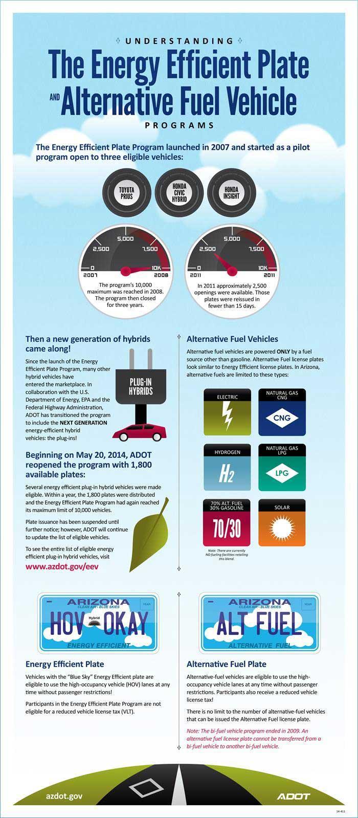 Fuel Efficiency Infographic