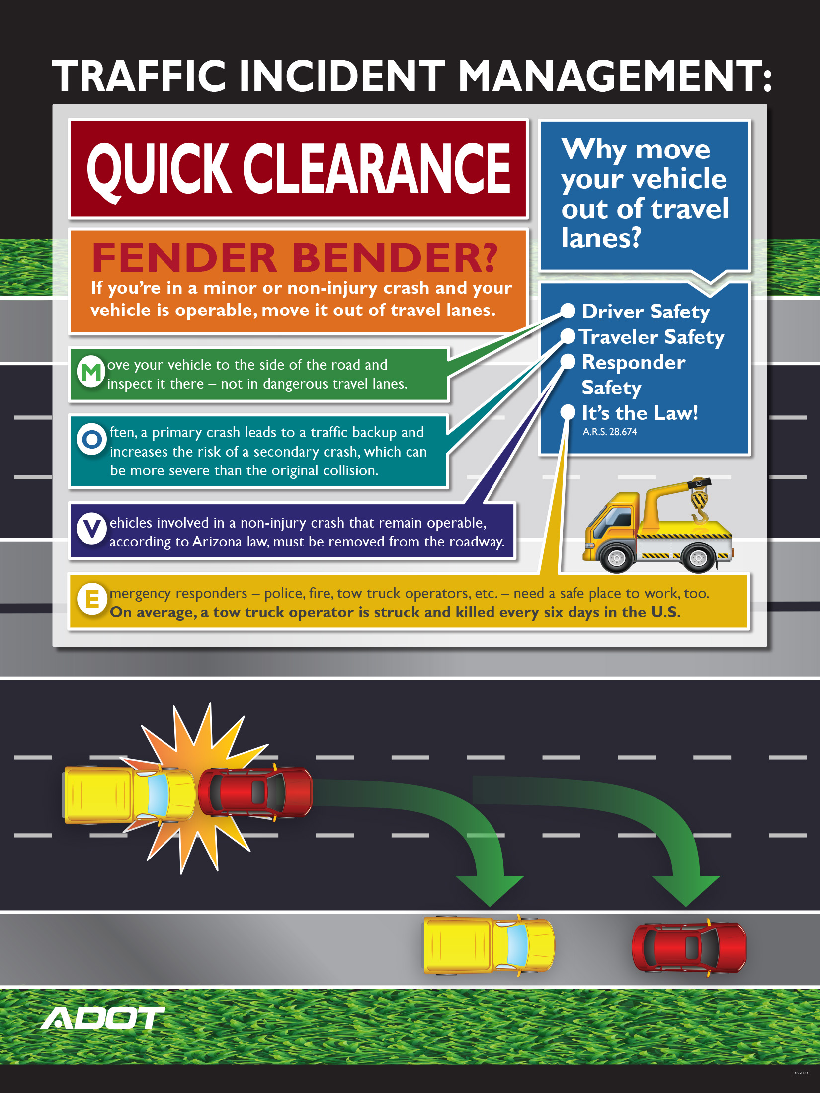 Traffic Incident Management Quick Clearance Inforgraphic
