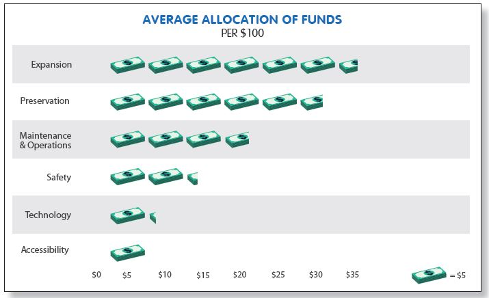 Average Allocation of Funds