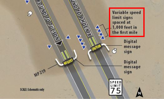 Freeway dust detection system with dynamic message sign warnings and variable speed limits.
