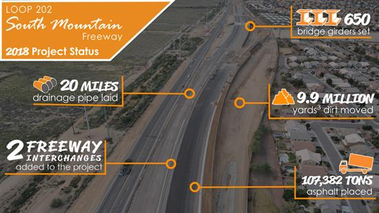 Loop 202 South Mountain Freeway 2018 Project Status, 20 miles drainage pipe laid, 2 freeway interchanges added to the project, 650 bridge girders set, 9.9 Million cubic yards of dirt moved and 107,382 tons asphalt placed.