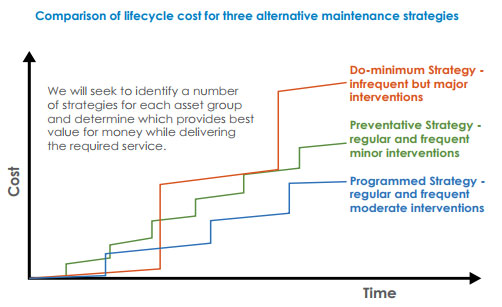 Comparison of lifecycle cost for three alternative maintenance strategies