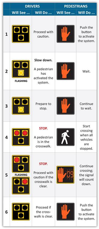 Pedestrian Hybrid Beacon Instructions
