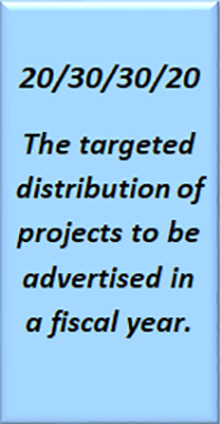 The targeted distribution of projects to be advertised in a fiscal year - 20/30/30/20