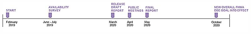 disparity study timeline