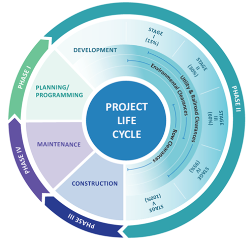 Project Life Cycle graphic