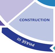 Phase III: Construction Graphic