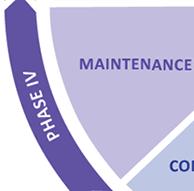 Phase IV: Maintenance Graphic
