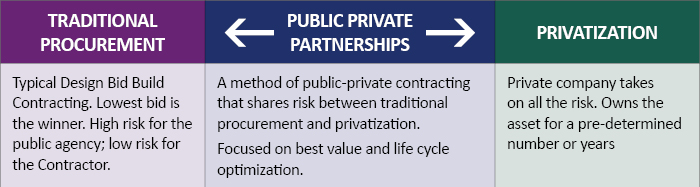 Public Private Partnerships; Traditional Procurement; Privatization
