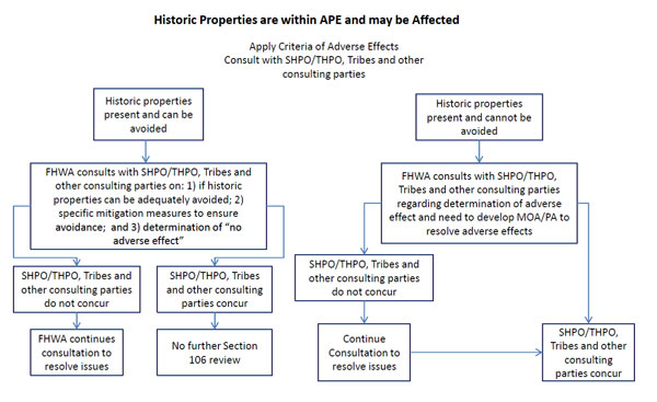 Historic Properties are within APE and may be Affected