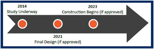 Loop 101 Price Freeway Study Timeline