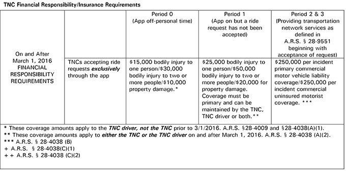 TNC Financial Responsibility/Insurance Requirements (chart)