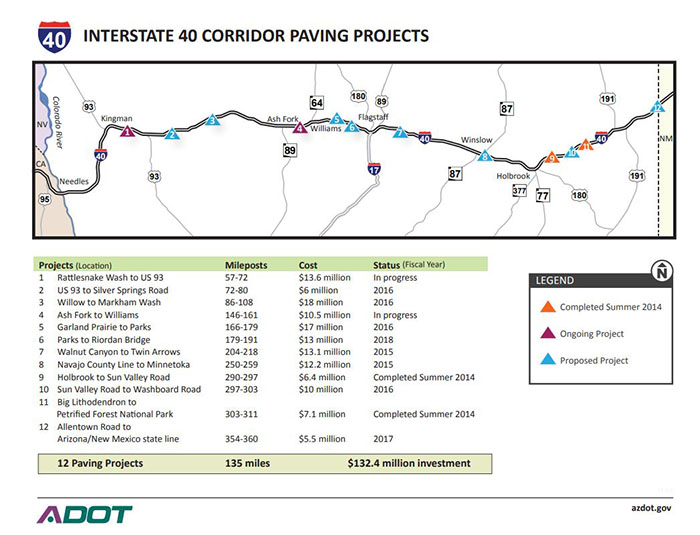 Current and upcoming I-40 paving Projects Map