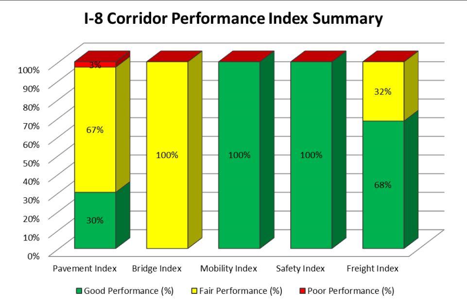 I-8 Corridor Performance Index Summary