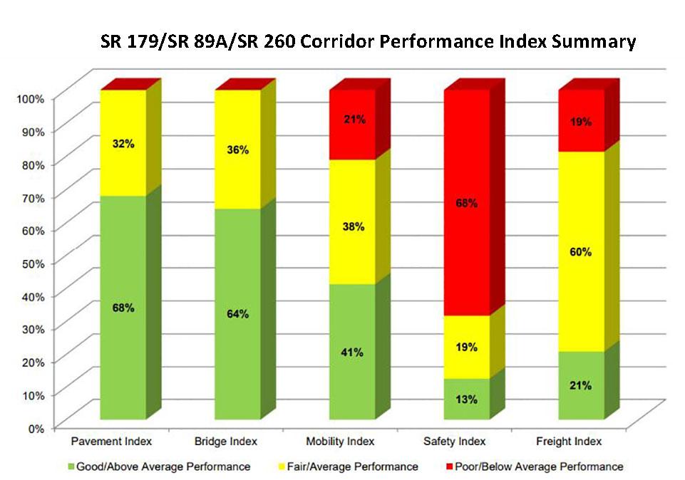 SR 179/SR 89A/SR 260 Corridor Performance Index Summary
