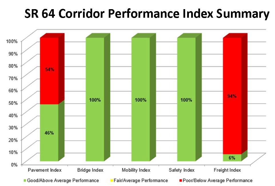 SR 64 Corridor Performance Index Summary
