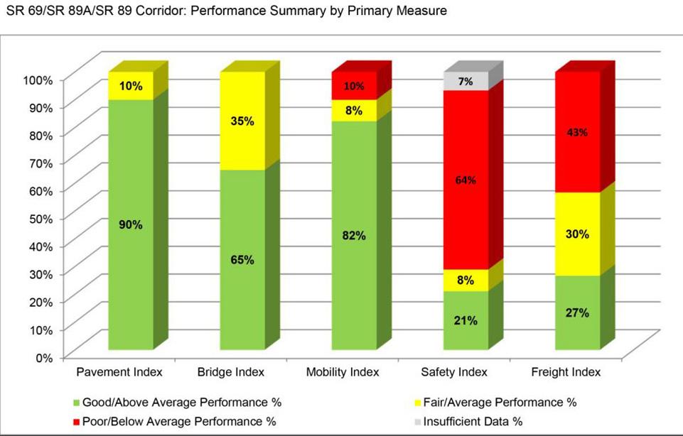 US 69 /US 89A/US 89 Corridor Performance Summary