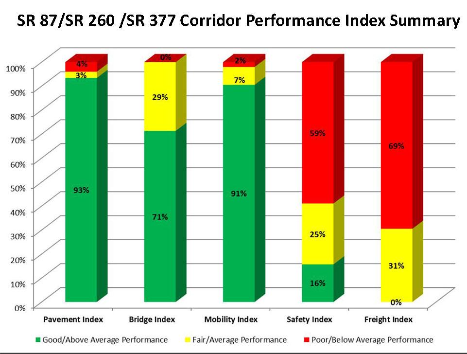 SR 87/SR 260/SR 377 Corridor Performance Index Summary