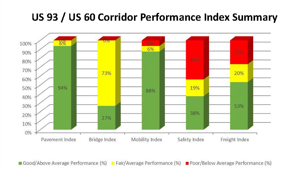 US 93/US 60 Corridor Performance Index Summary