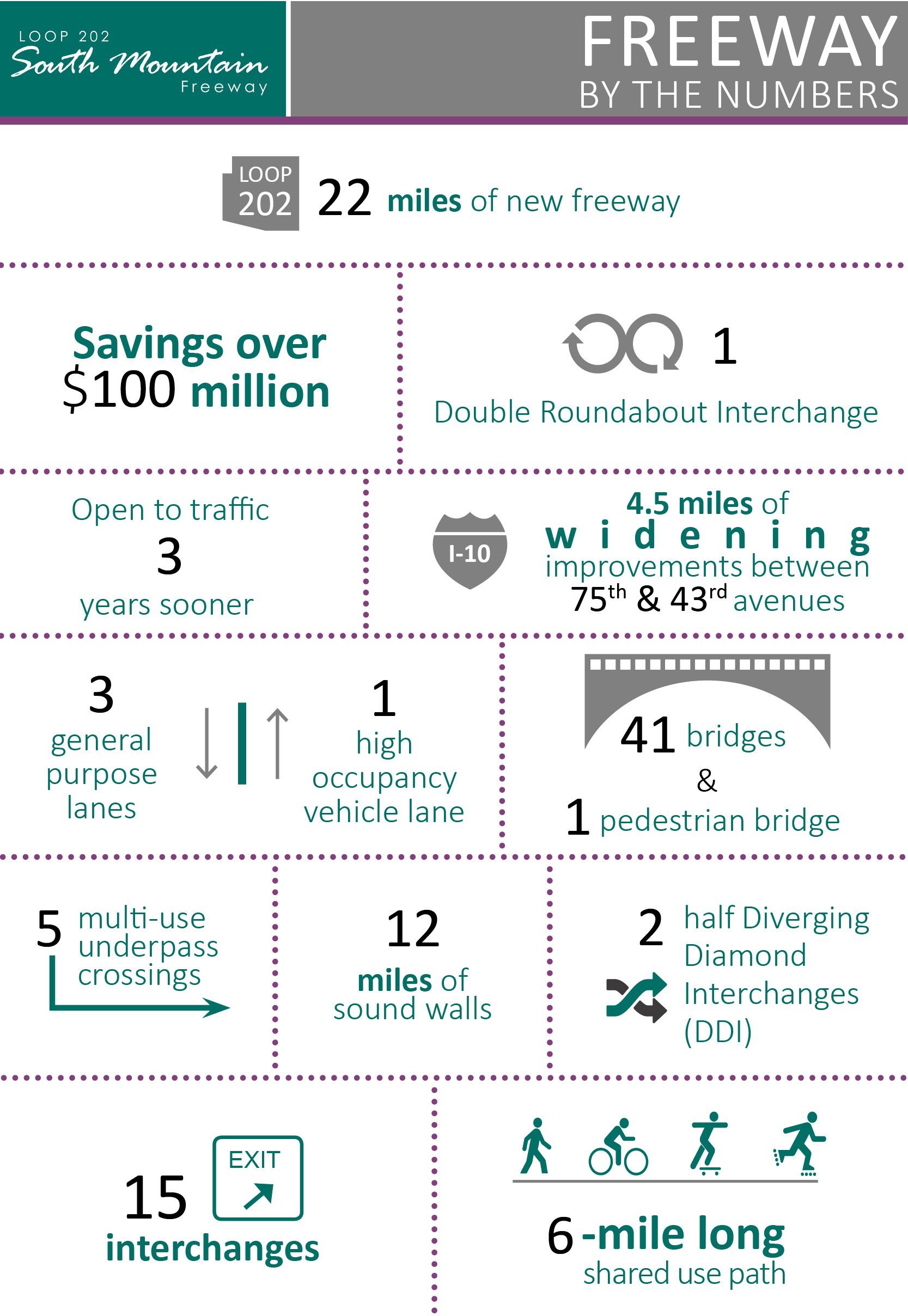Loop 202 South Mountain Freeway - By the Numbers Infographic