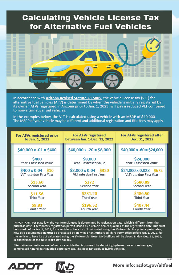 Calculating Vehicle License Tax for Alternative Fuel Vehicles