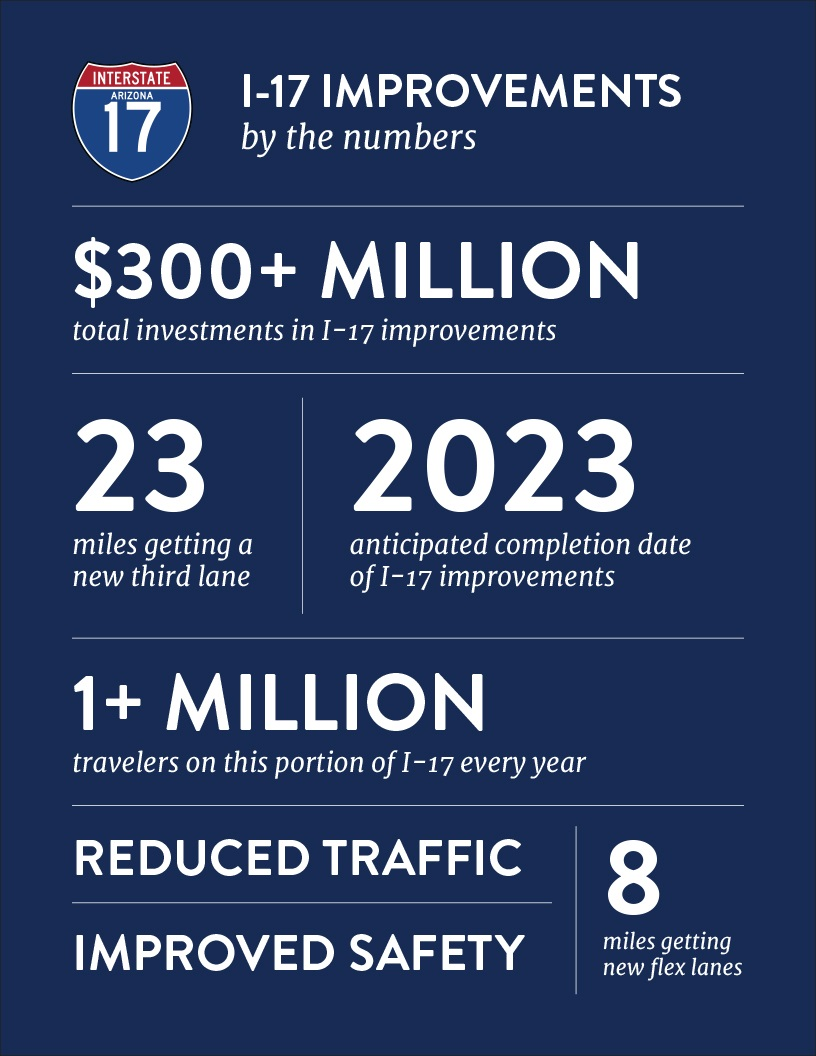 I-17 by the numbers graphic