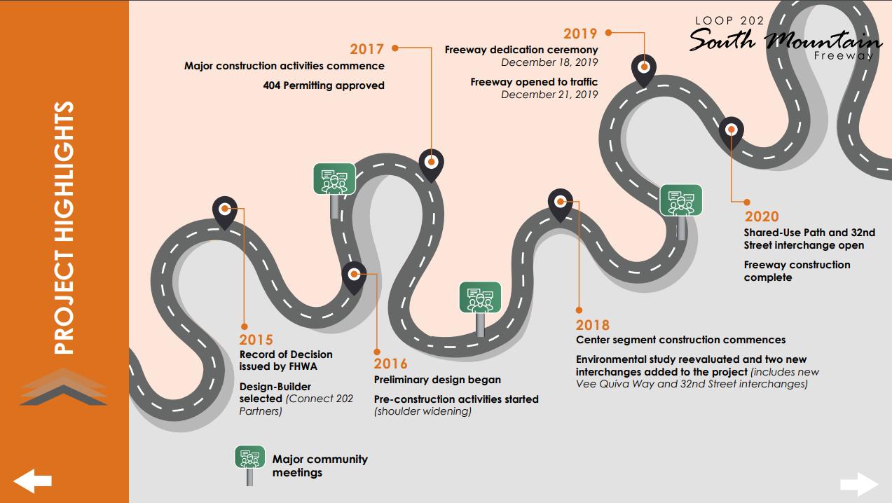 L-202 Road Map