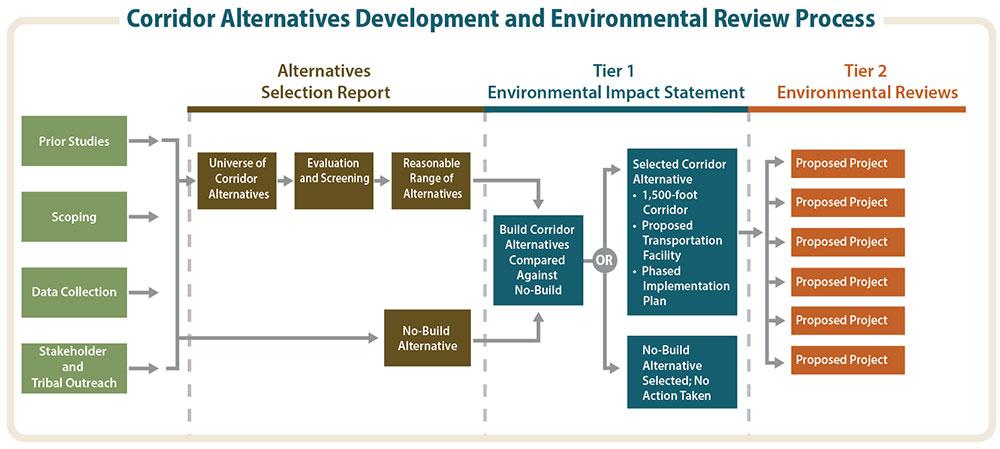 North South Corridor Environmental Review Process