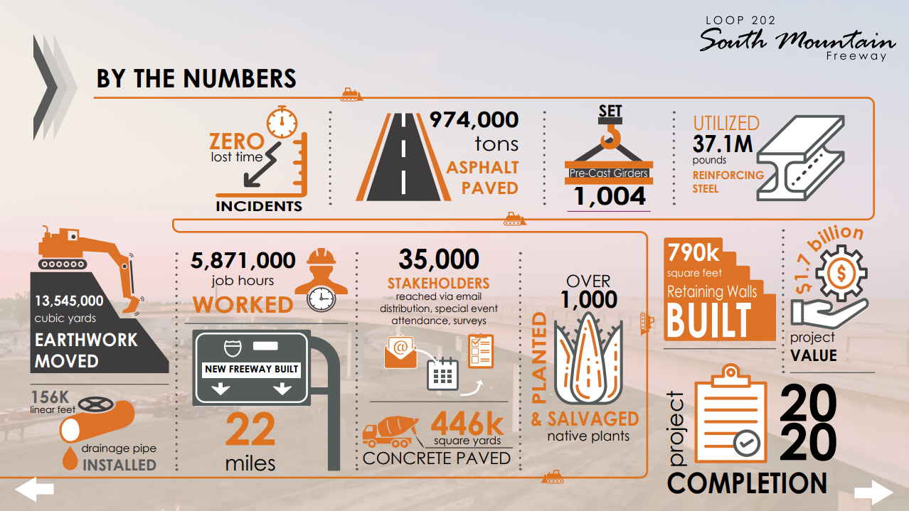 SMF By the numbers