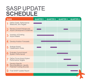 SASP Update Schedule