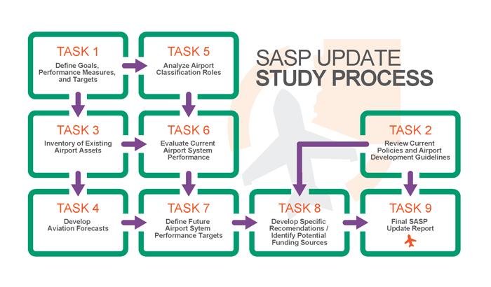 SASP Update Study Process