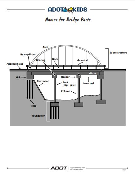 Bridge with terms illustration