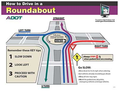 How to Drive in a Roundabout Graphic