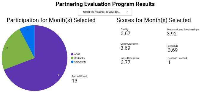 Partnering Evaluation Program Results