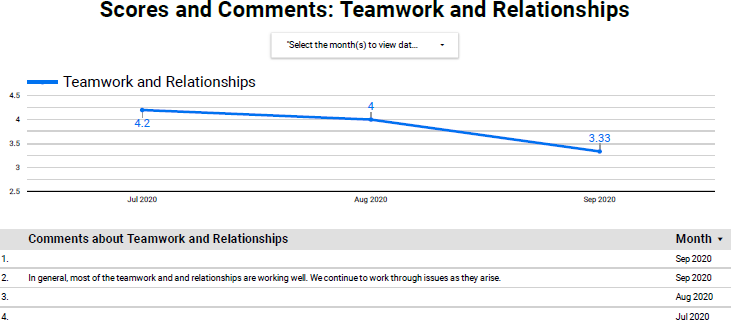 Scores and Comments: Teamwork and Relationships