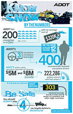 Know snow Inforgraphic
