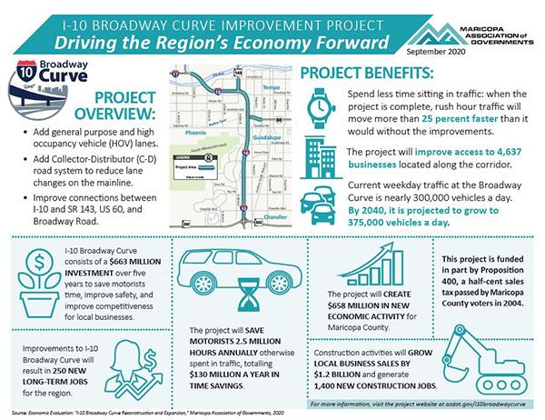 Broadway Curve Benefits Flyer