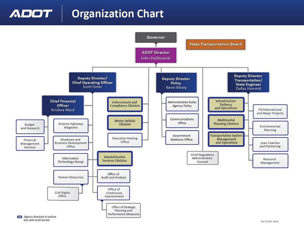 ADOT Organizational Chart