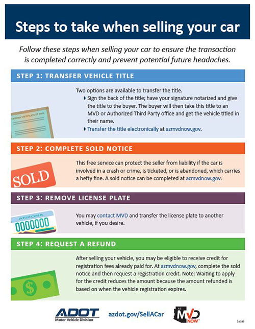Sell a car infographic