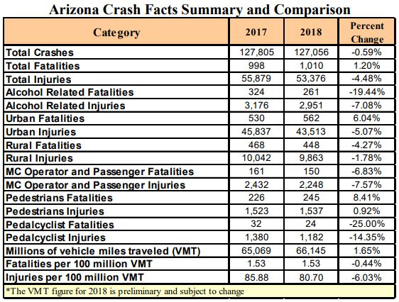 2018 Crash Facts Summary and Comparison