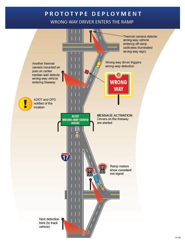 Prototype Deployment graphic showing what to expect when wrong-way driver enters the ramp.